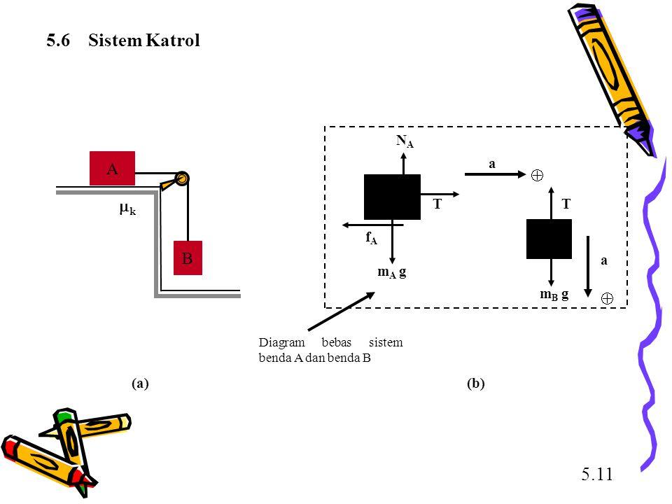 5.6 Sistem Katrol 5.11 A  k B a T mB g mA g fA NA (a) (b)