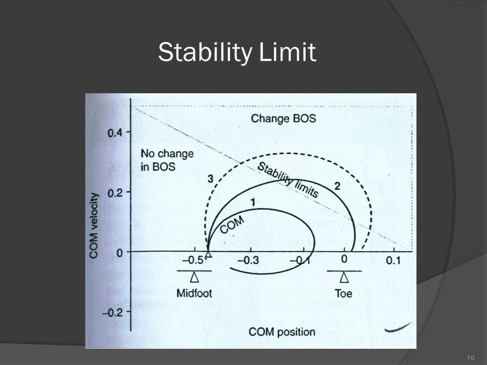 Stability Limit