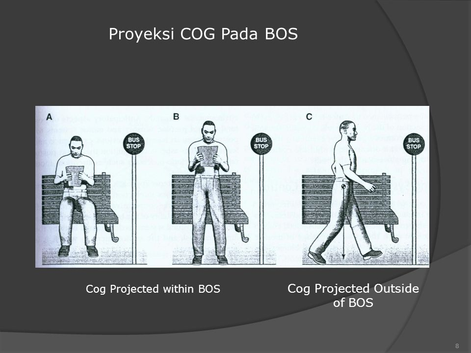 Proyeksi COG Pada BOS Cog Projected Outside of BOS