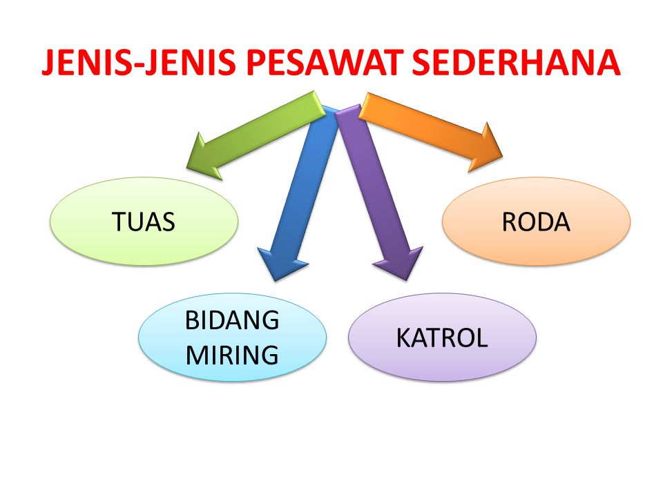 JENIS-JENIS PESAWAT SEDERHANA
