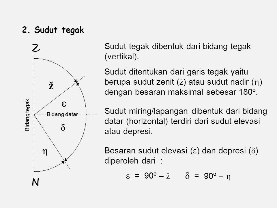 ž     = 90º – ž  = 90º –  2. Sudut tegak