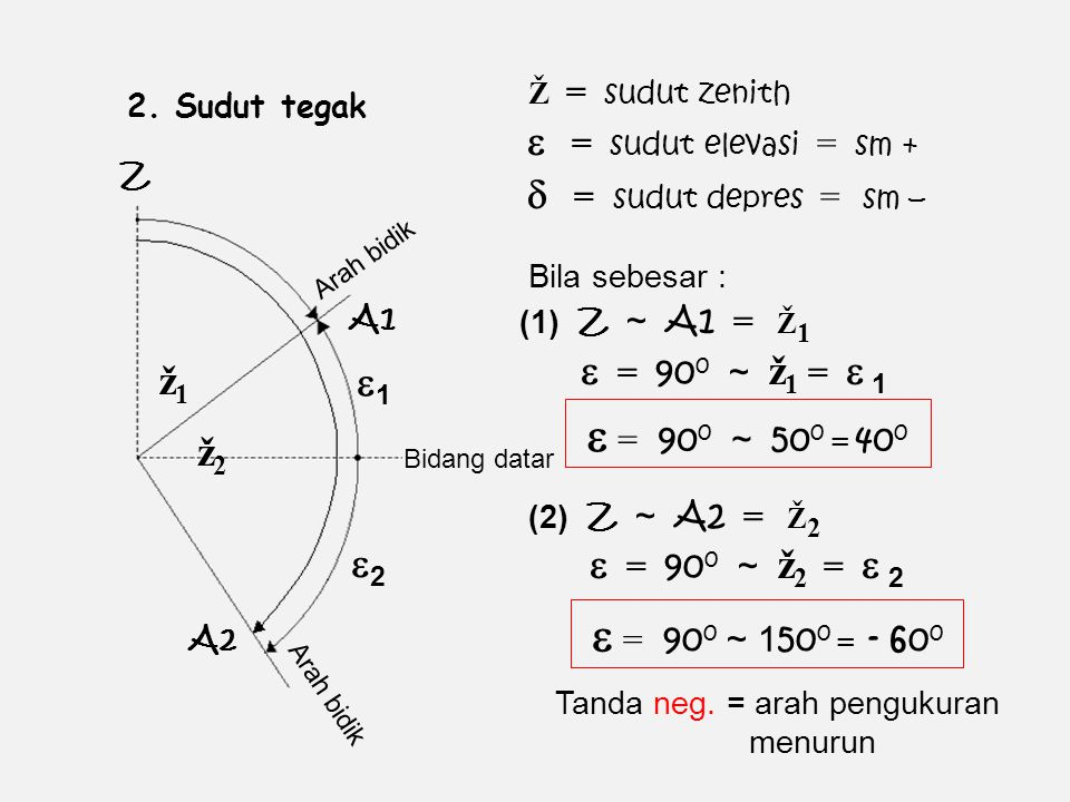 Ž = sudut zenith 2. Sudut tegak.  = sudut elevasi = sm + Z.  = sudut depres = sm –