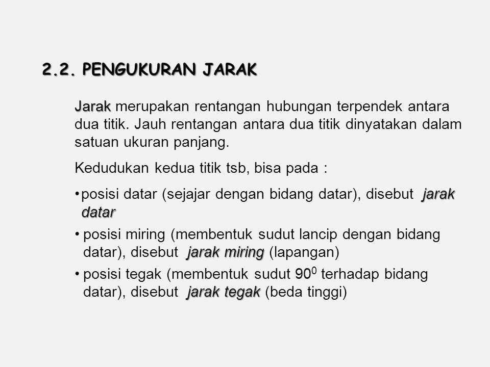 Fakultas Kehutanan Universitas Lambung Mangkurat. 2.2. PENGUKURAN JARAK.