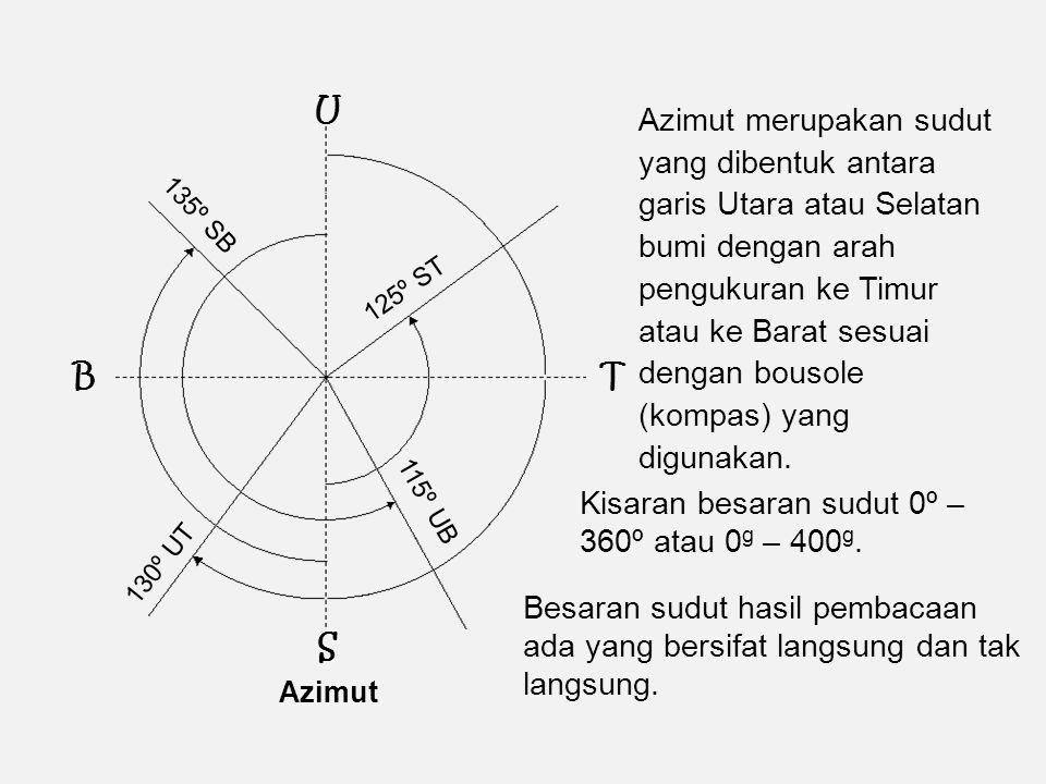 Kisaran besaran sudut 0º – 360º atau 0g – 400g.