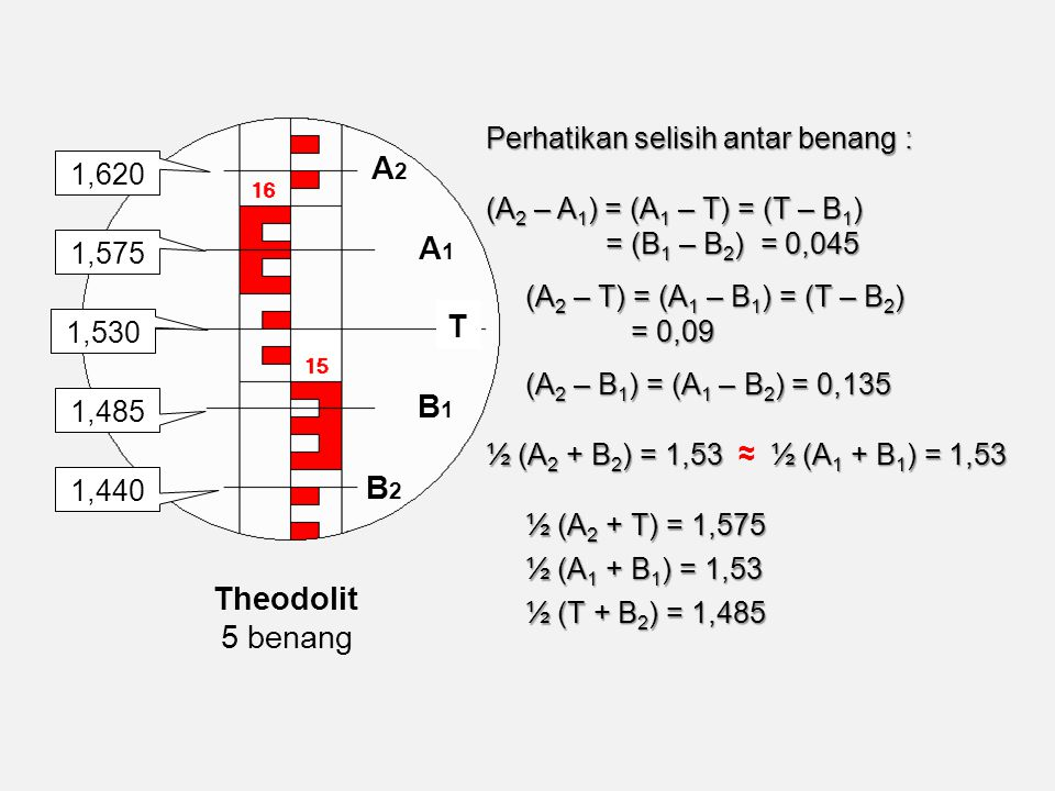 A2 A1 T B1 B2 Theodolit 5 benang Perhatikan selisih antar benang :