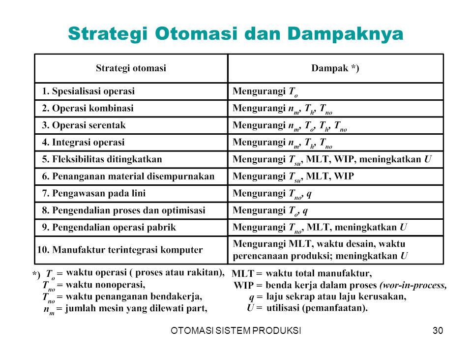 Strategi Otomasi dan Dampaknya