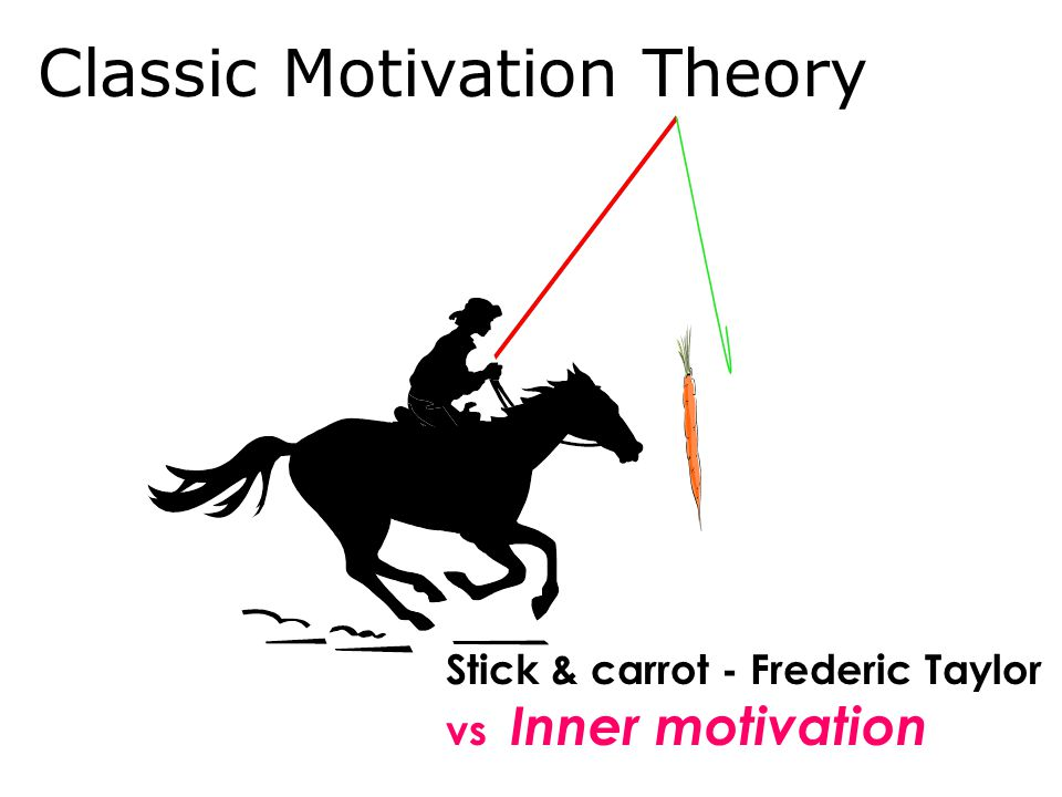 Classic Motivation Theory