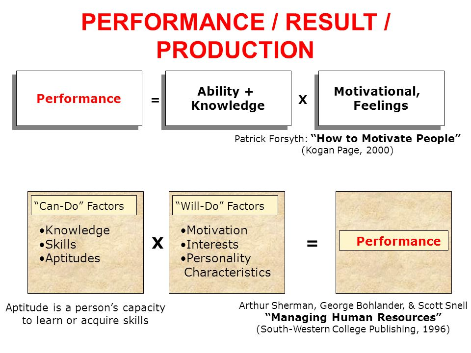 PERFORMANCE / RESULT / PRODUCTION Managing Human Resources