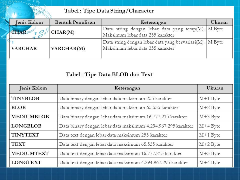 Tabel : Tipe Data String/Character Tabel : Tipe Data BLOB dan Text