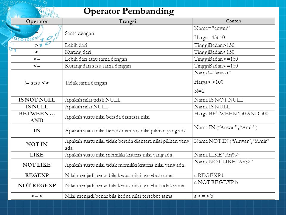Operator Pembanding Operator Fungsi = Sama dengan Nama= anwar