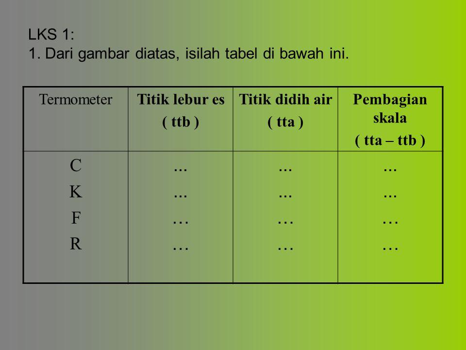 LKS 1: 1. Dari gambar diatas, isilah tabel di bawah ini.