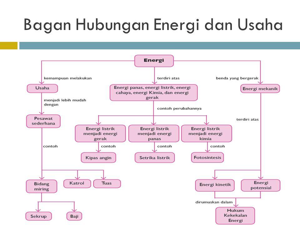 Bagan Hubungan Energi dan Usaha