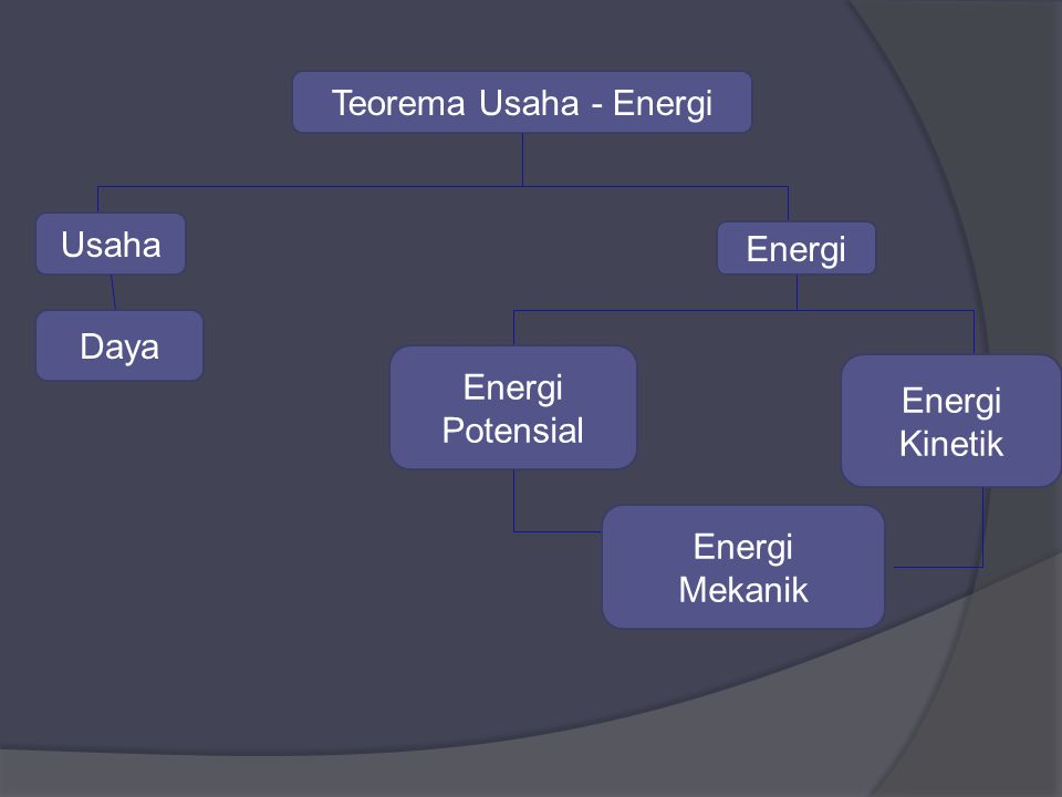 Teorema Usaha - Energi Usaha Energi Daya Energi Potensial Energi Kinetik Energi Mekanik