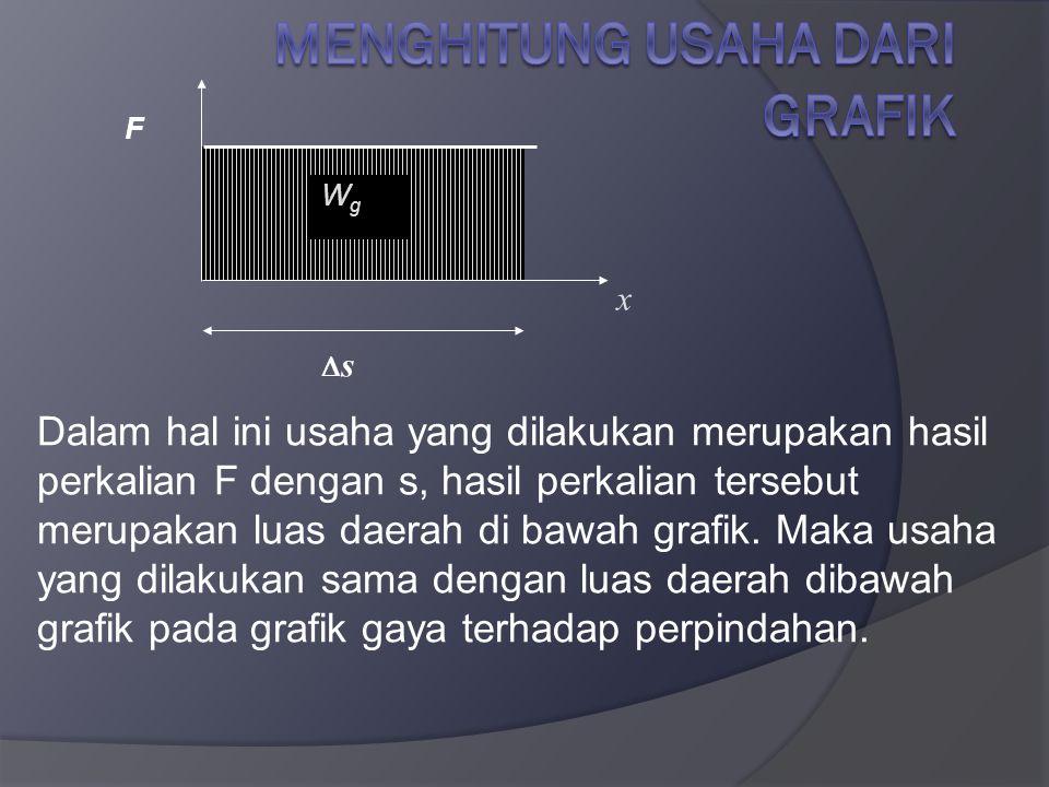 Menghitung Usaha dari Grafik