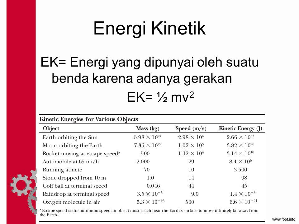 Energi Kinetik EK= Energi yang dipunyai oleh suatu benda karena adanya gerakan EK= ½ mv2