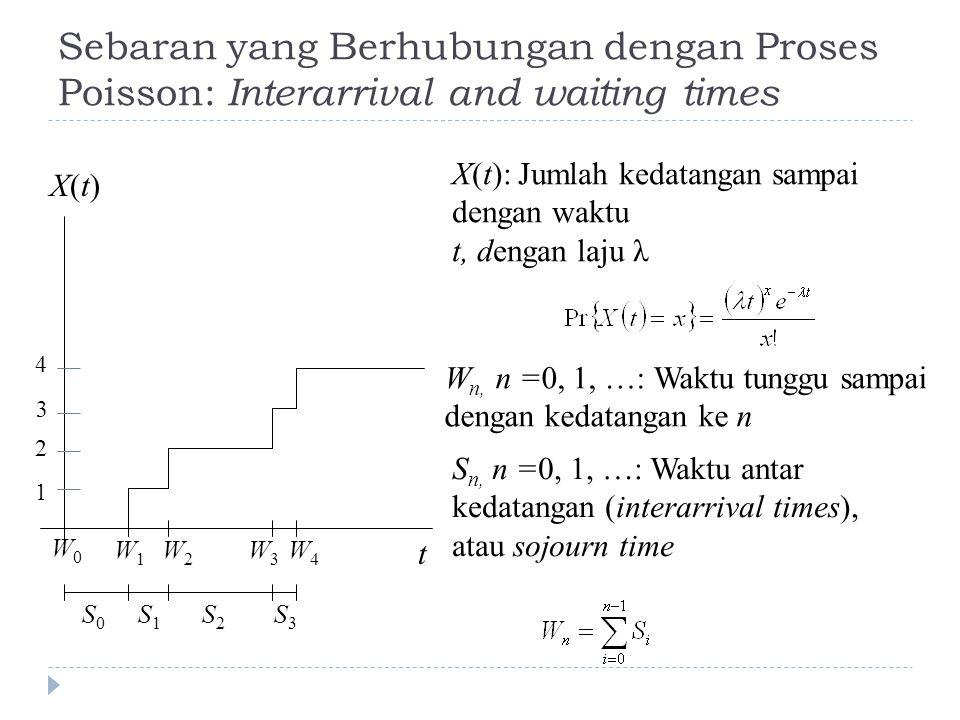 Sebaran yang Berhubungan dengan Proses Poisson: Interarrival and waiting times