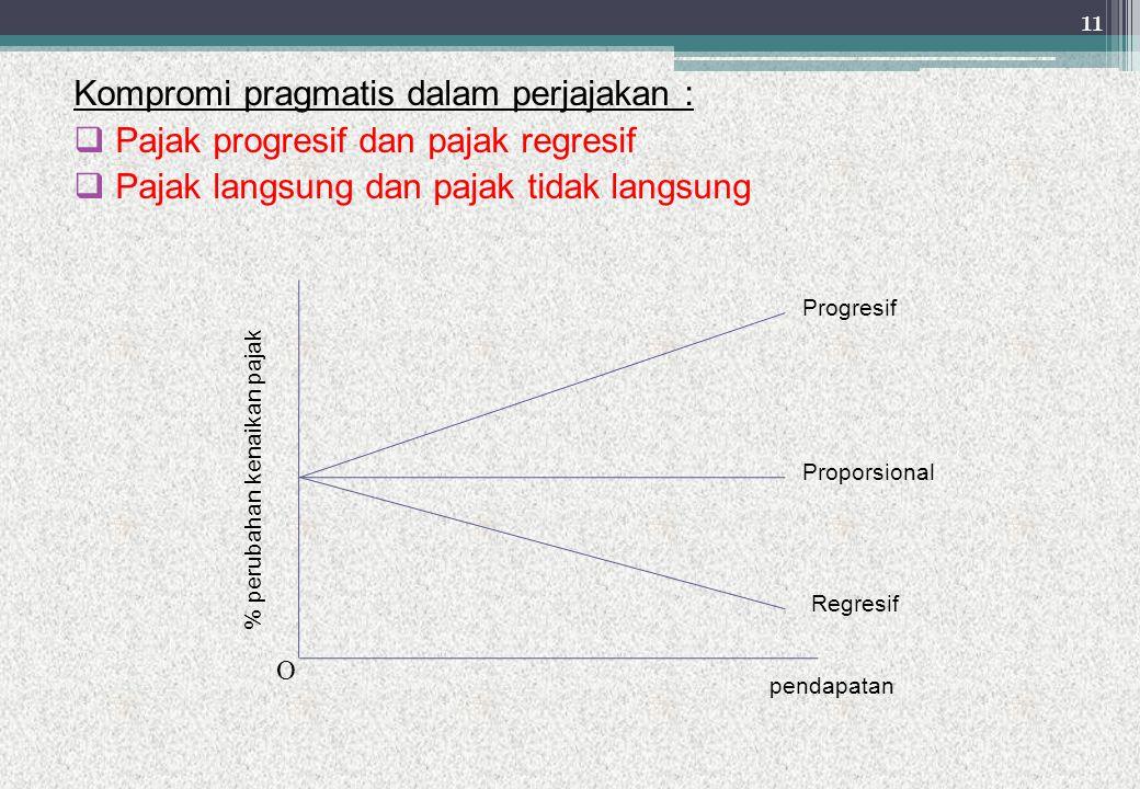 Kompromi pragmatis dalam perjajakan :