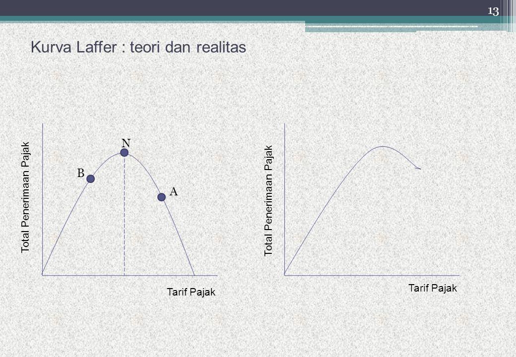 Kurva Laffer : teori dan realitas