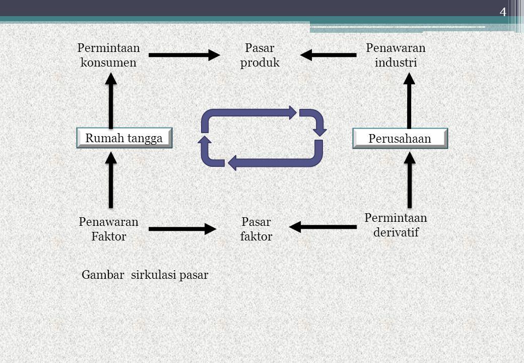 Rumah tangga Perusahaan. Permintaan konsumen. Pasar produk. Penawaran industri. Penawaran Faktor.