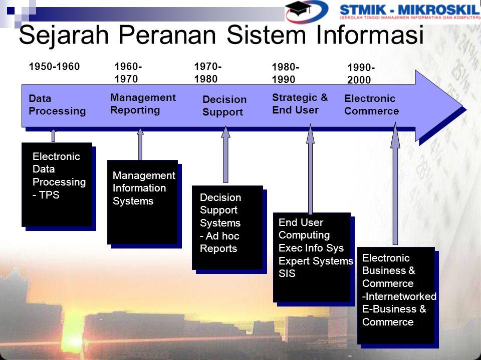 Sejarah Peranan Sistem Informasi