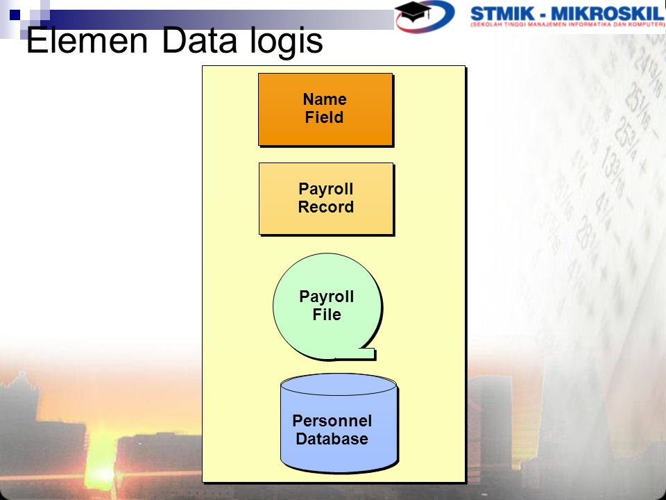 Elemen Data logis Name Field Payroll Record File Personnel Database
