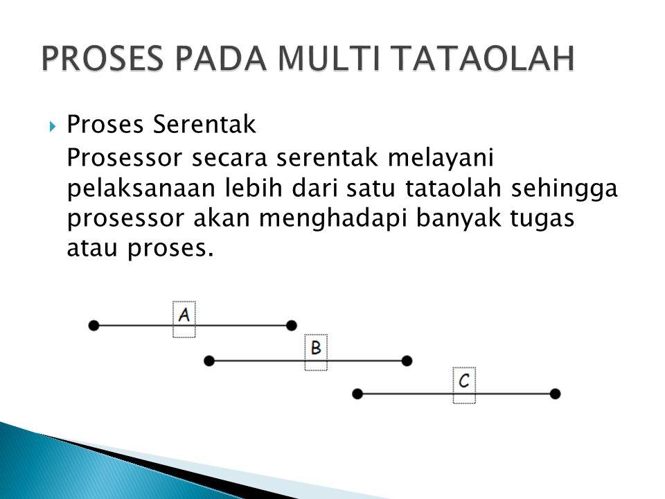 PROSES PADA MULTI TATAOLAH