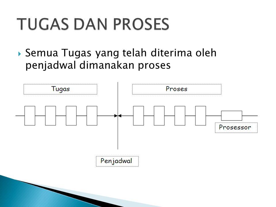 TUGAS DAN PROSES Semua Tugas yang telah diterima oleh penjadwal dimanakan proses