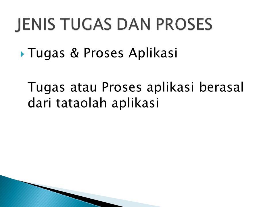 JENIS TUGAS DAN PROSES Tugas & Proses Aplikasi