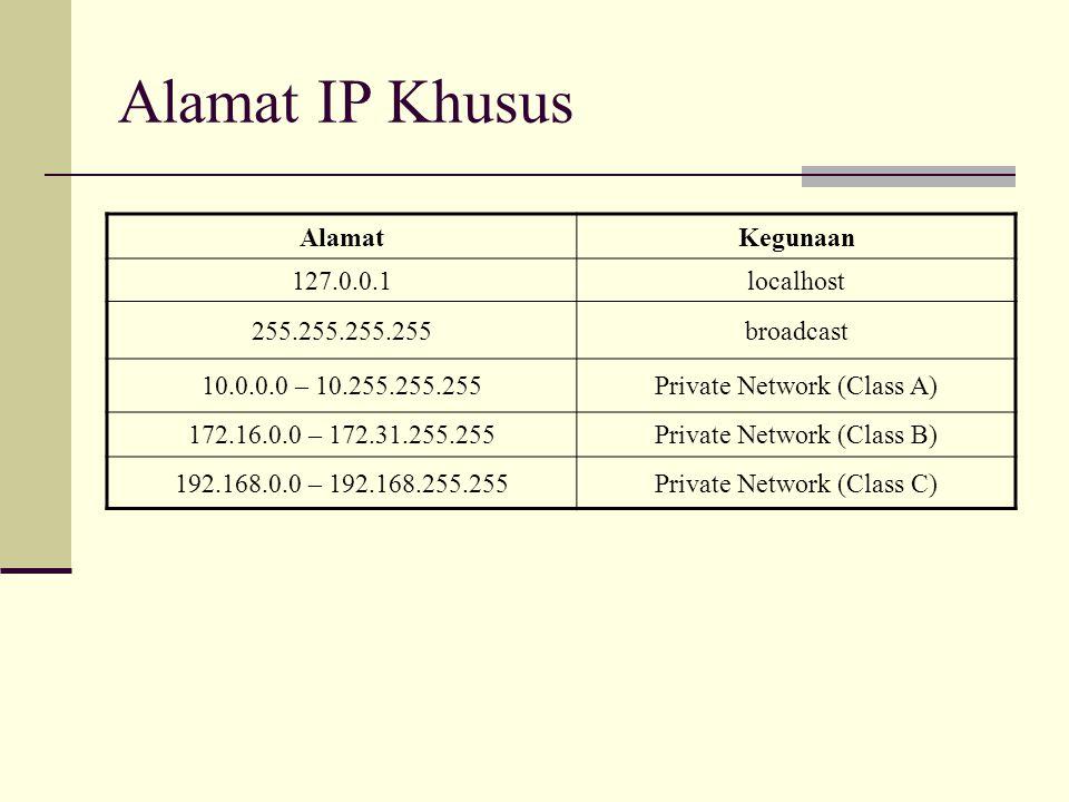 Alamat IP Khusus Alamat Kegunaan 127.0.0.1 localhost 255.255.255.255