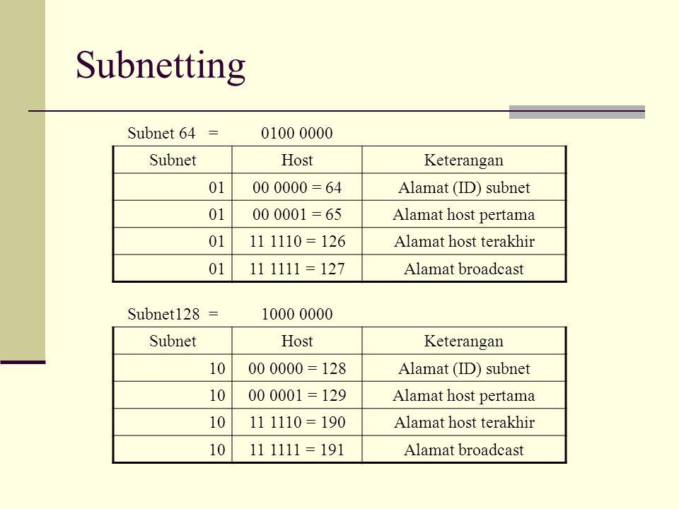 Subnetting Subnet 64 = 0100 0000 Subnet Host Keterangan 01
