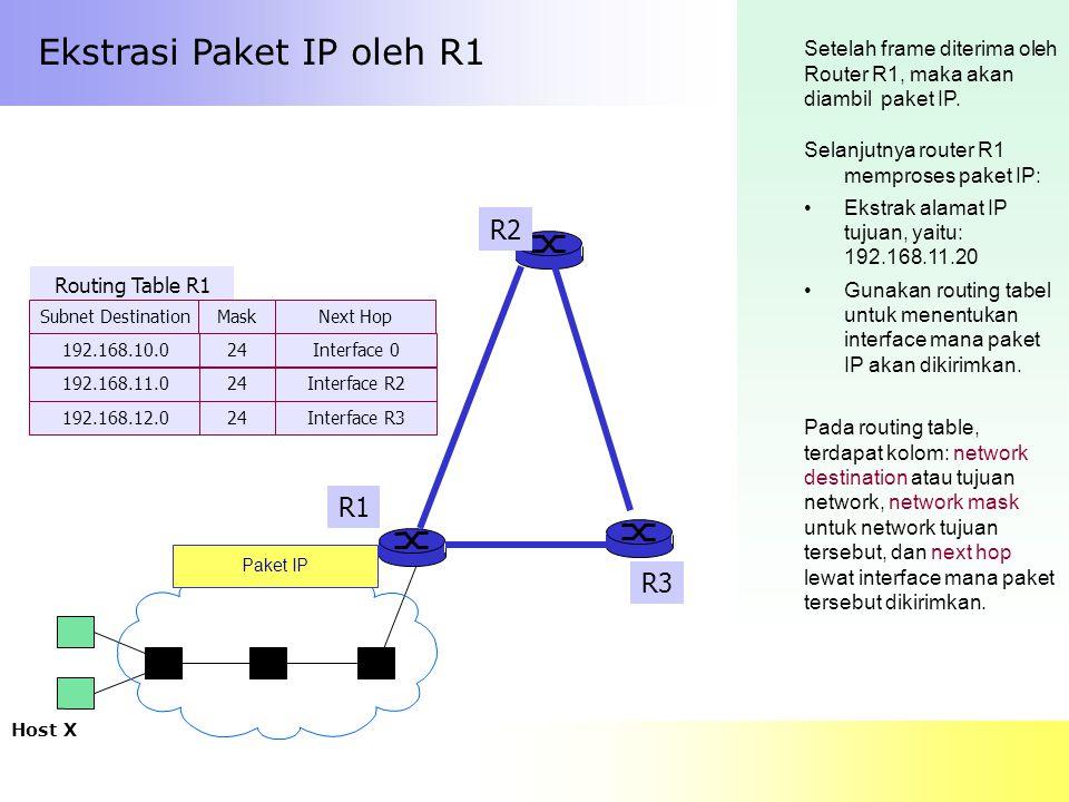 Ekstrasi Paket IP oleh R1