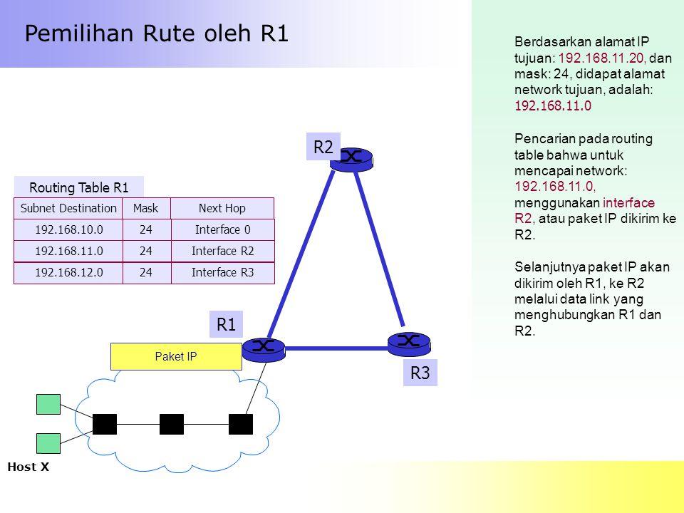 Pemilihan Rute oleh R1 R2 R1 R3