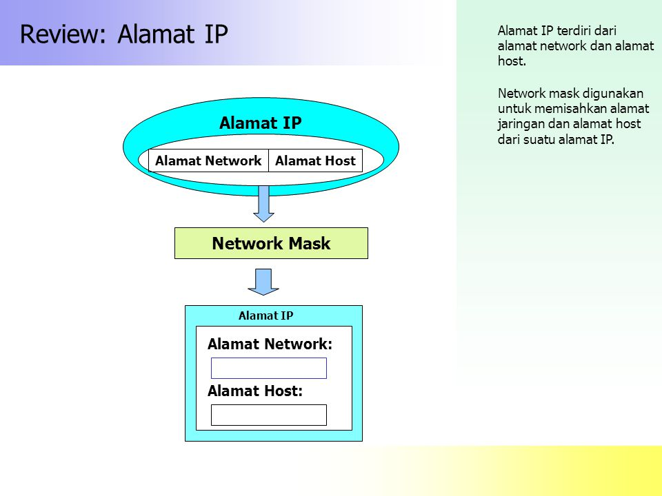 Review: Alamat IP Alamat IP Network Mask Alamat Network: Alamat Host: