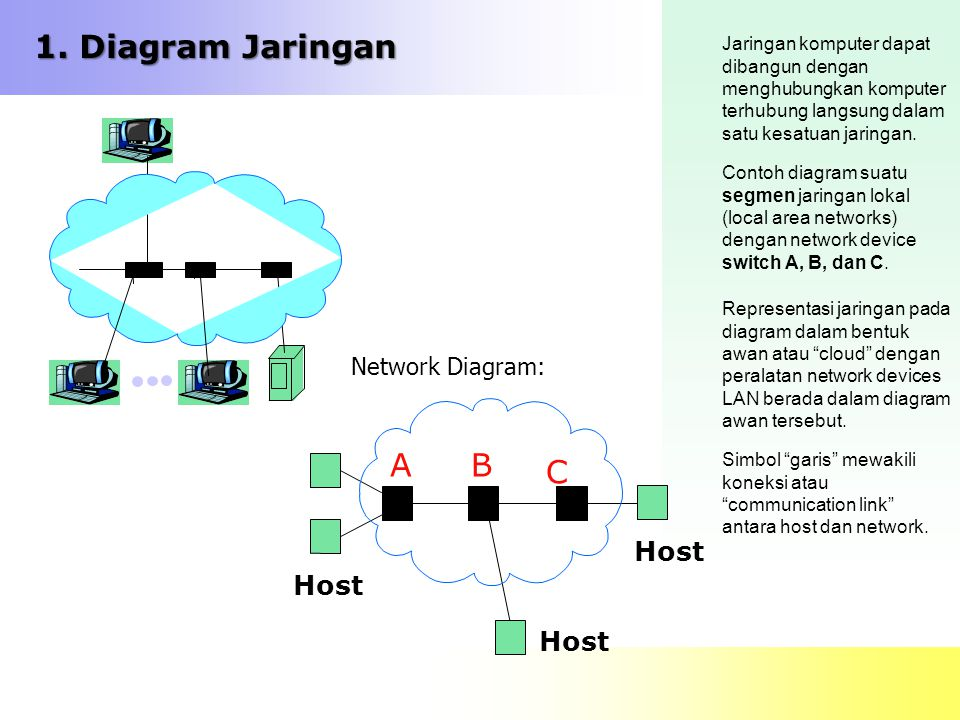 1. Diagram Jaringan A B C Host Network Diagram: