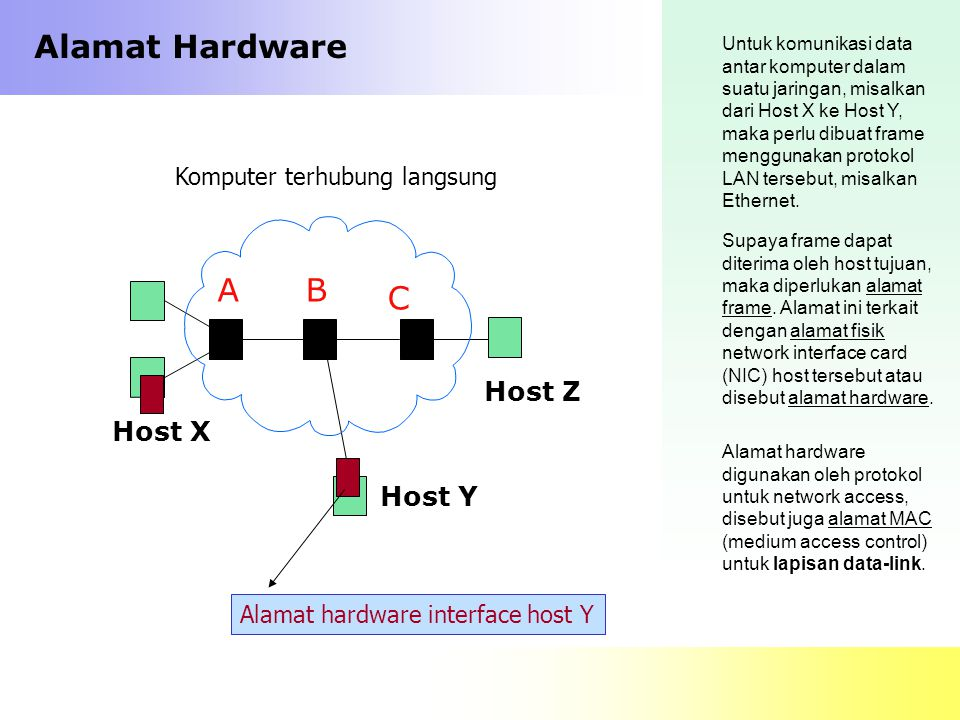 Alamat Hardware A B C Host Z Host X Host Y Komputer terhubung langsung