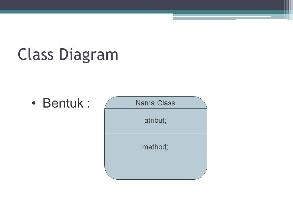 Class Diagram • Bentuk : Nama Class atribut; method;