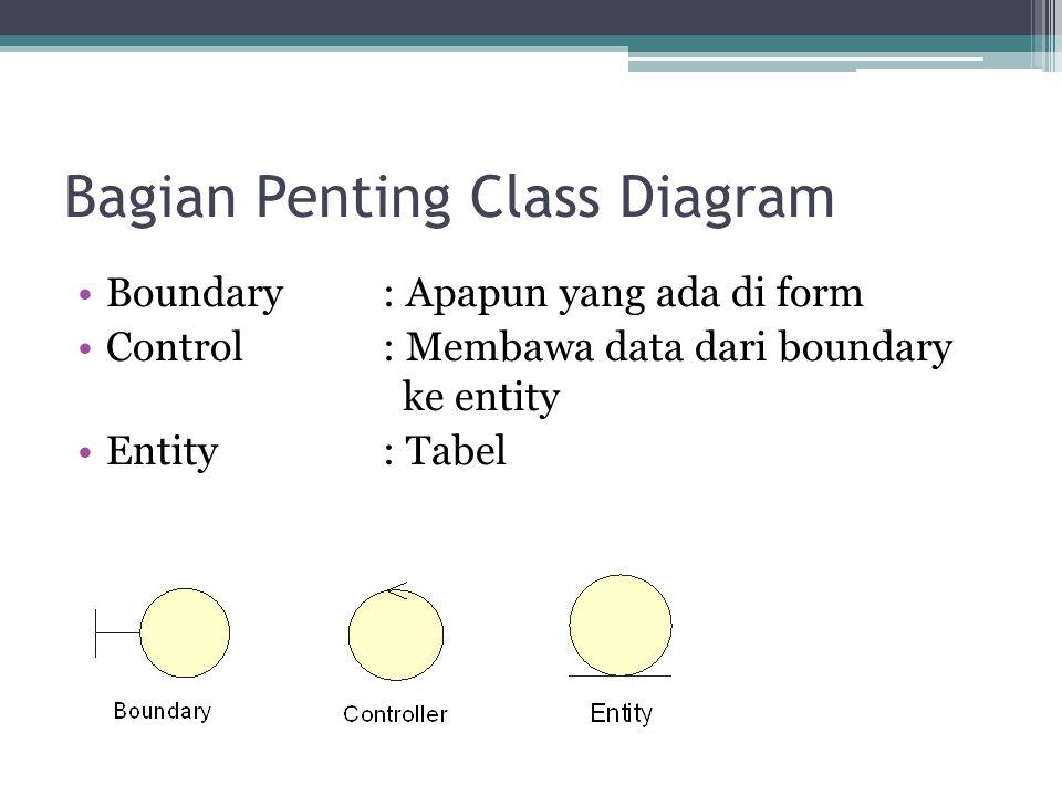 Bagian Penting Class Diagram
