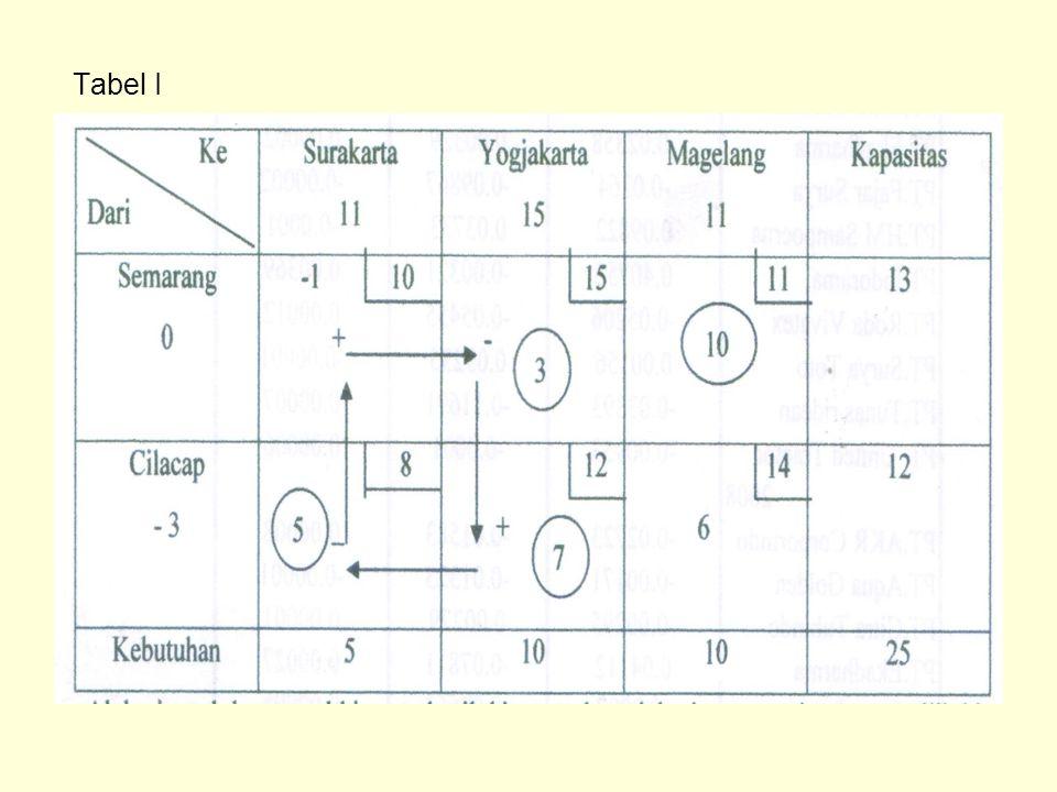 Tabel I