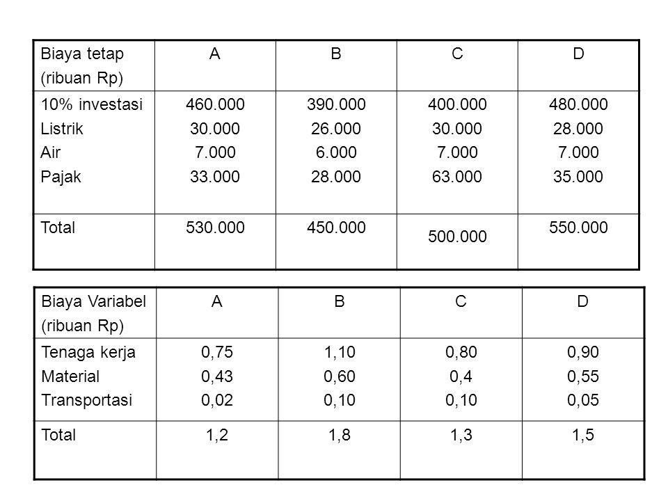 Biaya tetap (ribuan Rp) A. B. C. D. 10% investasi. Listrik. Air. Pajak. 460.000. 30.000. 7.000.