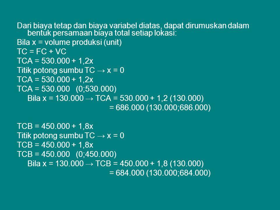 Dari biaya tetap dan biaya variabel diatas, dapat dirumuskan dalam bentuk persamaan biaya total setiap lokasi: