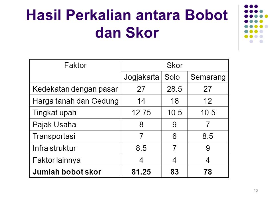 Hasil Perkalian antara Bobot dan Skor