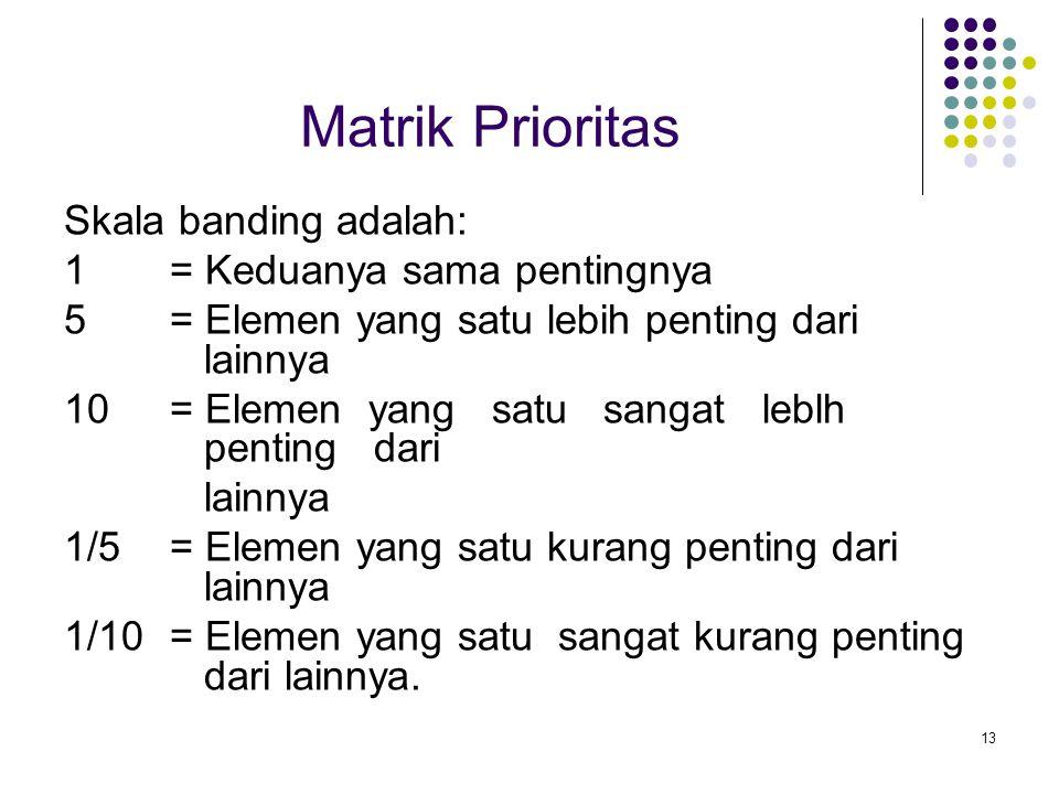 Matrik Prioritas Skala banding adalah: 1 = Keduanya sama pentingnya