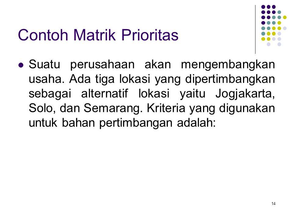 Contoh Matrik Prioritas