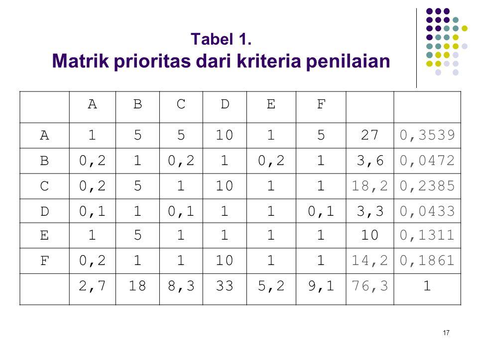 Tabel 1. Matrik prioritas dari kriteria penilaian