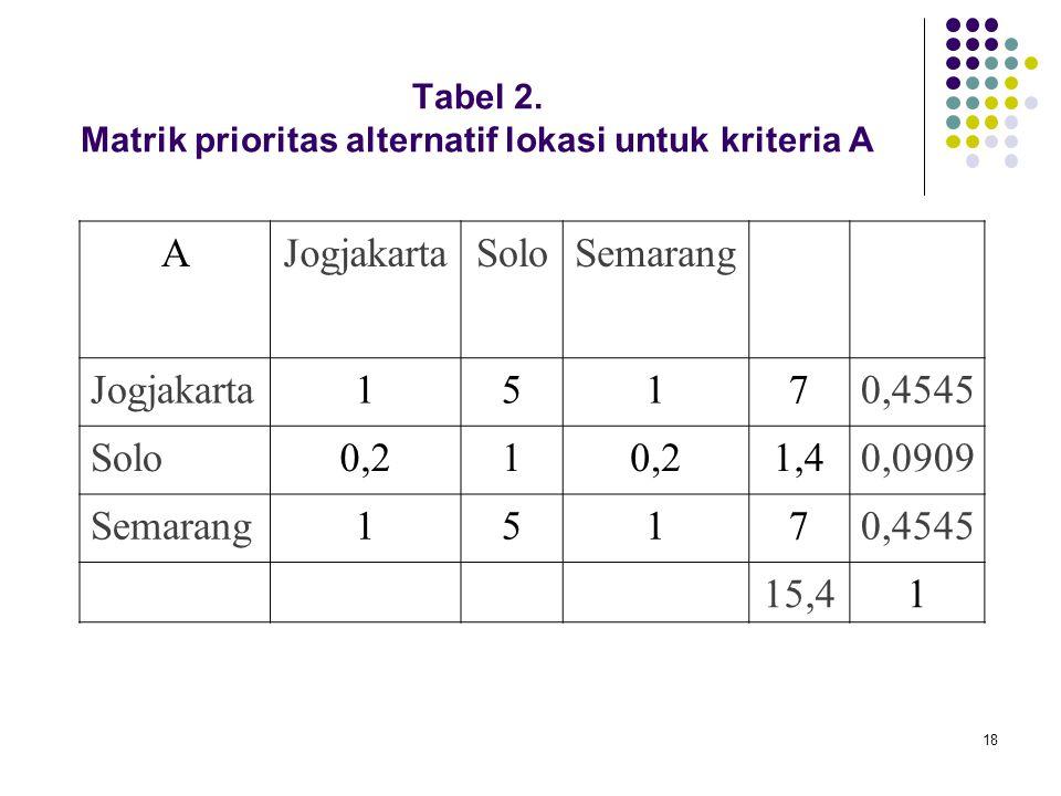 Tabel 2. Matrik prioritas alternatif lokasi untuk kriteria A