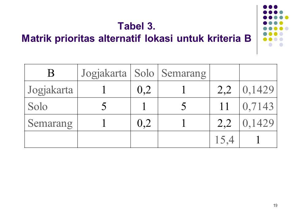 Tabel 3. Matrik prioritas alternatif lokasi untuk kriteria B