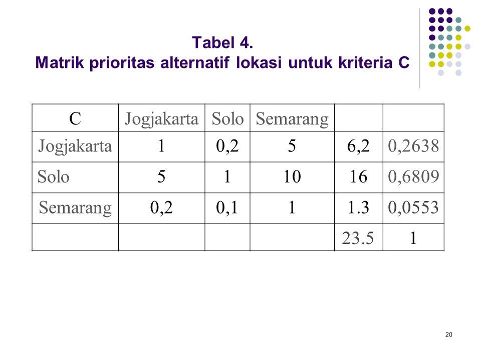 Tabel 4. Matrik prioritas alternatif lokasi untuk kriteria C