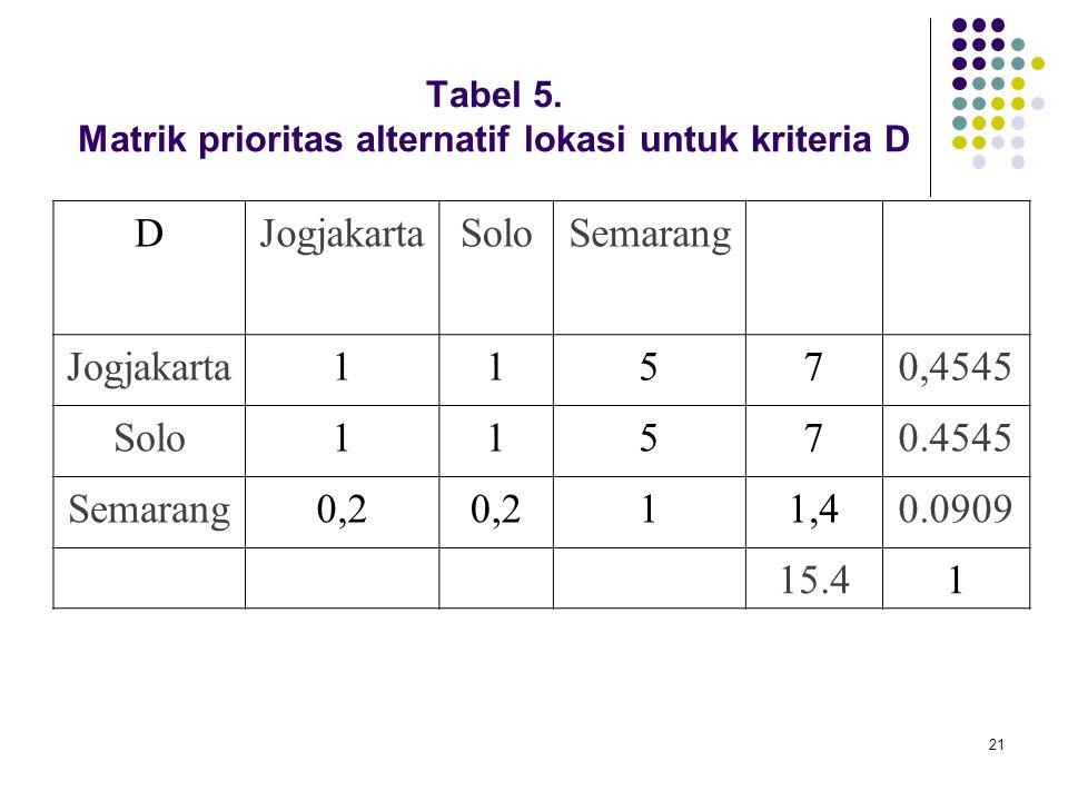 Tabel 5. Matrik prioritas alternatif lokasi untuk kriteria D