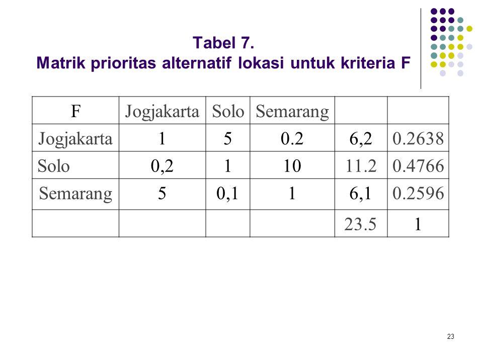 Tabel 7. Matrik prioritas alternatif lokasi untuk kriteria F