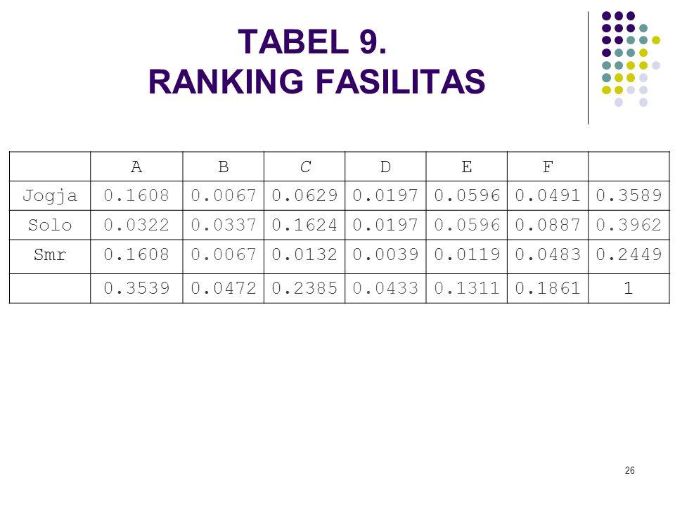 TABEL 9. RANKING FASILITAS